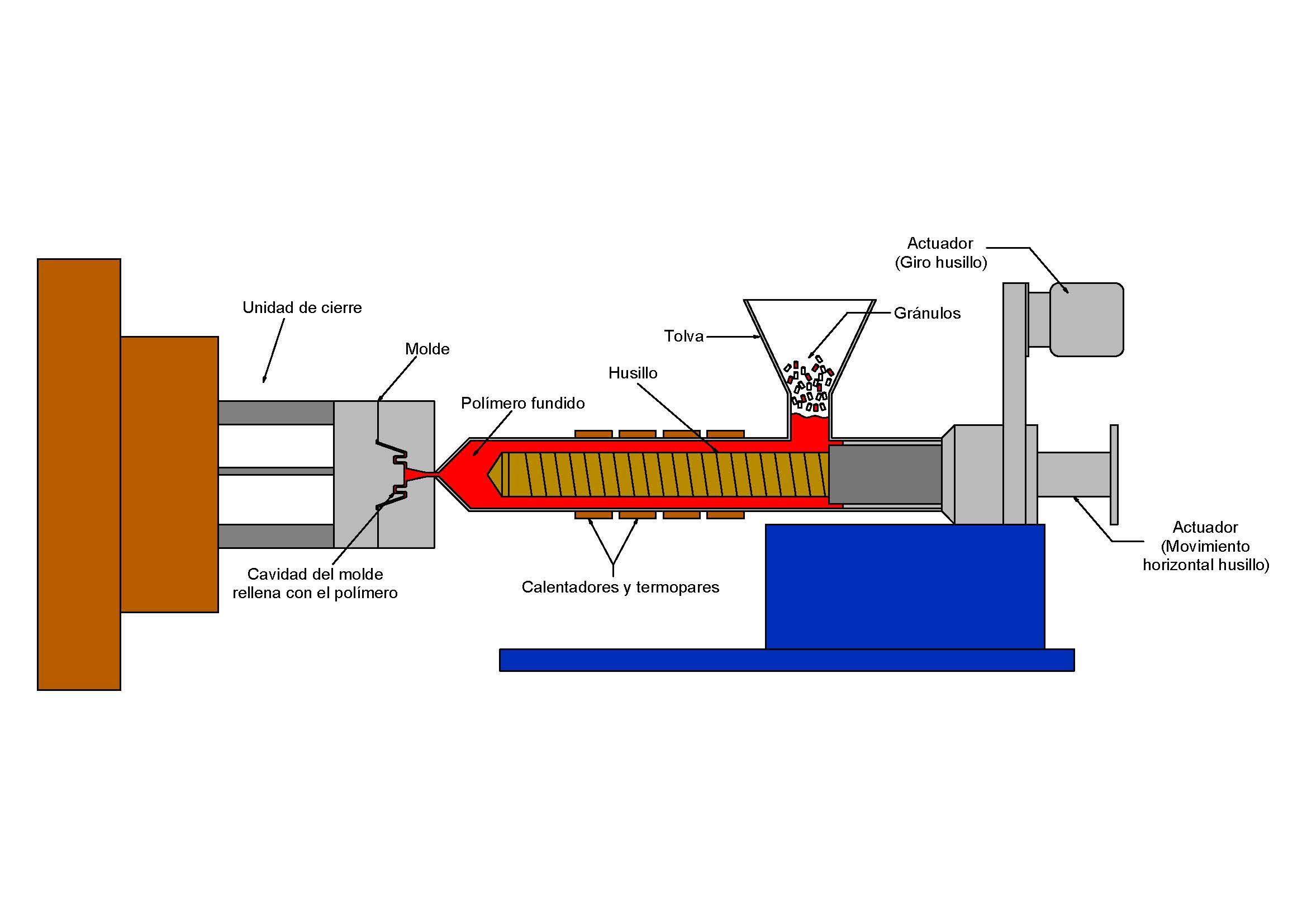 betaplast inyección y termoconformado